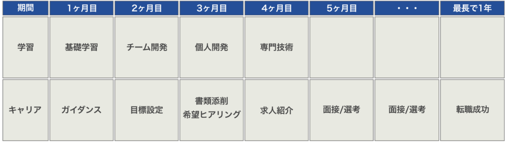 DMM WEBCAMP COMMIT専門技術のカリキュラム