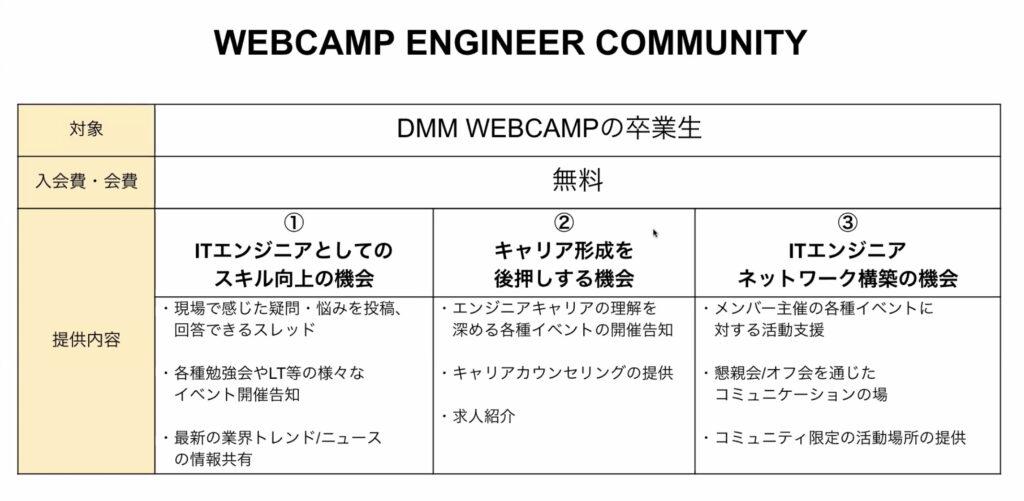 Webキャンプコミュニティ