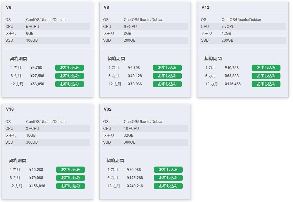 GMO-VPSの価格表